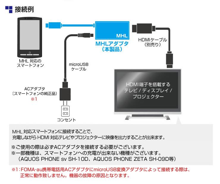 携帯 から テレビ に 繋ぐ ケーブル